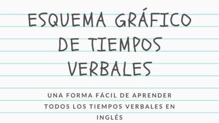 Gramática: Esquema tiempos verbales en inglés